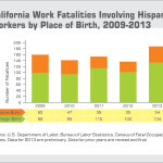 Study Reveals Troubling Injury and Fatality Statistics for Latino Workers in California